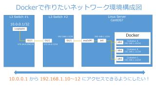 Dockerコンテナに外部ネットワークからアクセスできるように環境構築しました(CentOS7)